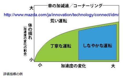 i-DM Graph.JPG